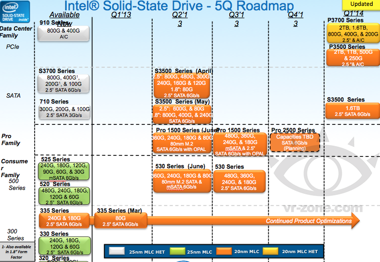 http://thessdreview.com/wp-content/uploads/2013/07/intel_ssd_roadmap.png